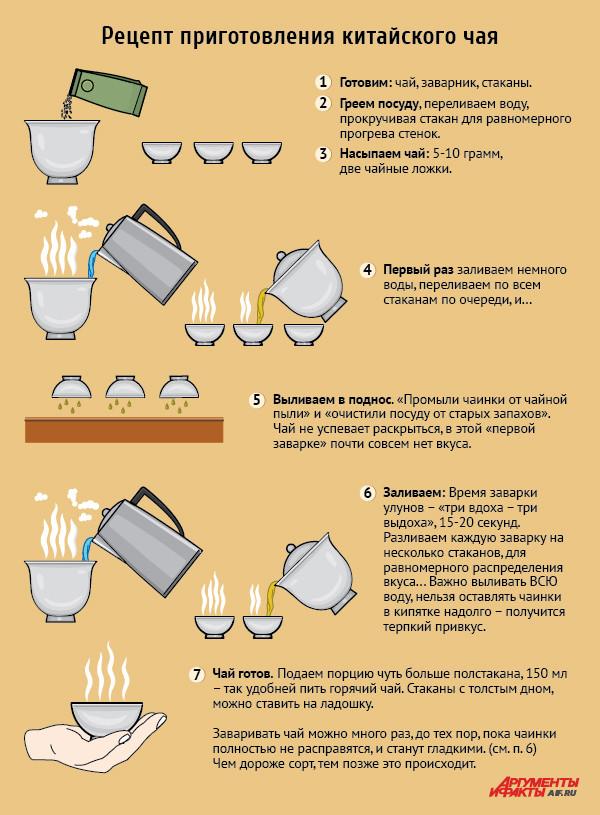 Пошаговое приготовление чая